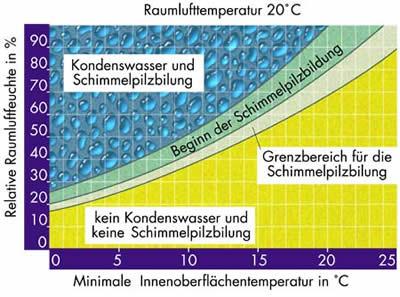 Vergleich Von Software Zur Analyse Von Zweidimensionalen Warmebrucken